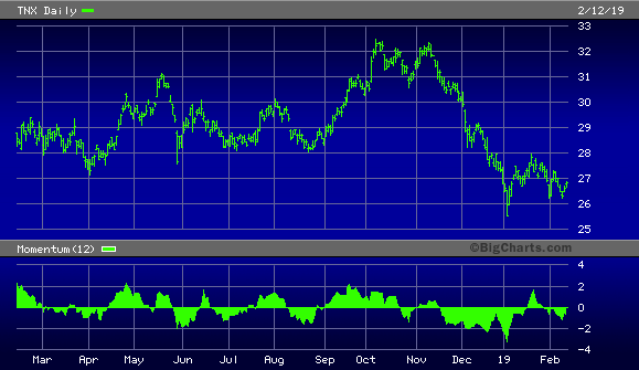 CBOE 10-Year Treasury Note Yield Index