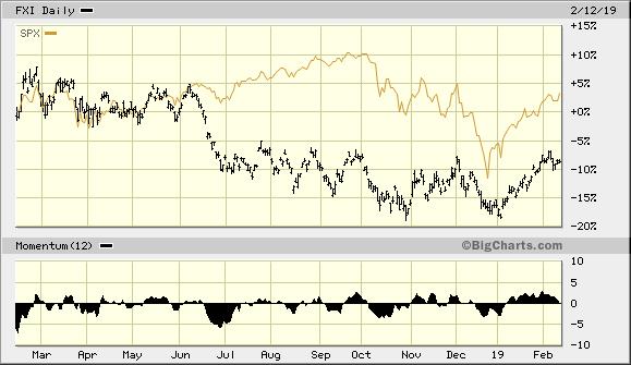 iShares China Large-Cap ETF vs. S&P 500 Index