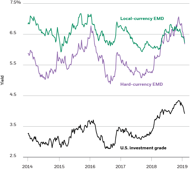 EMD and U.S. investment grade yields, 2014-2019
