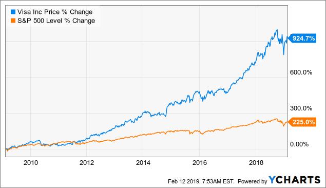 3 Reasons To Buy Visa Stock Now - Visa Inc  (NYSE:V