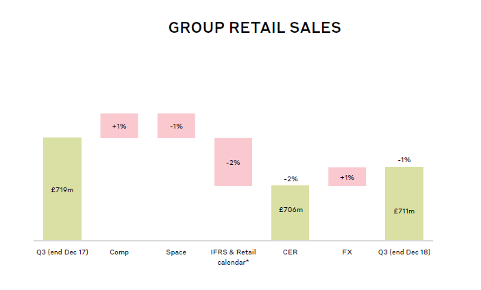 10a6caff1318 Source  Q3 Trading Update. The retail revenue generated by Burberry ...