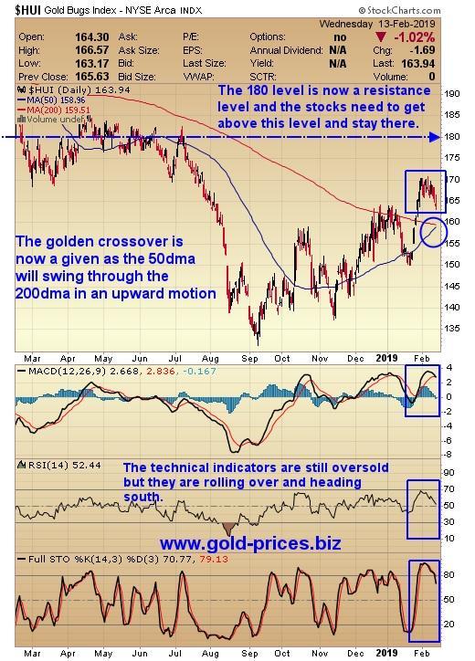 http://gold-prices.squarespace.com/storage/HUI%20chart%2014%20February%202019.jpg?__SQUARESPACE_CACHEVERSION=1550109016383