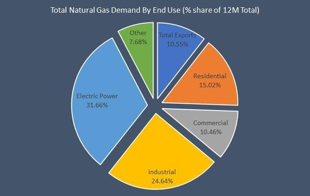 total natural gas demand by end use