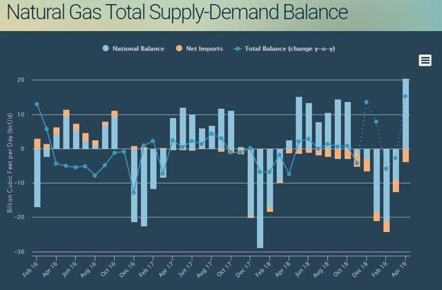 Natural gas supply demand balance forecast