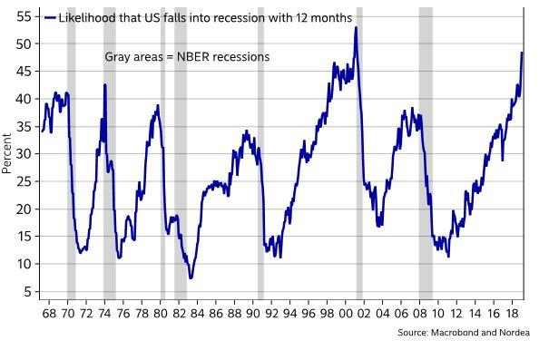 falling into a recession