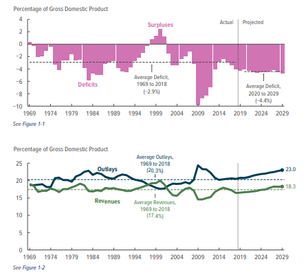 deficits and gdp