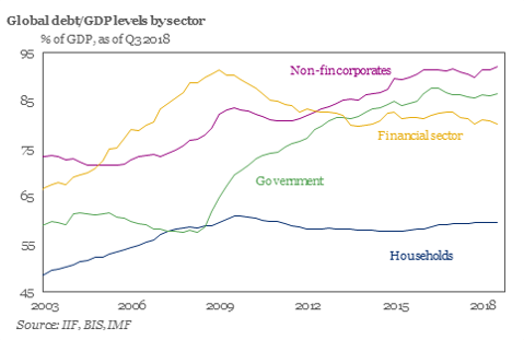debt across entities