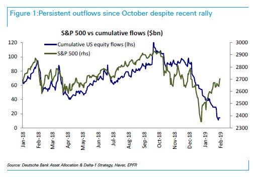 outflows from the market