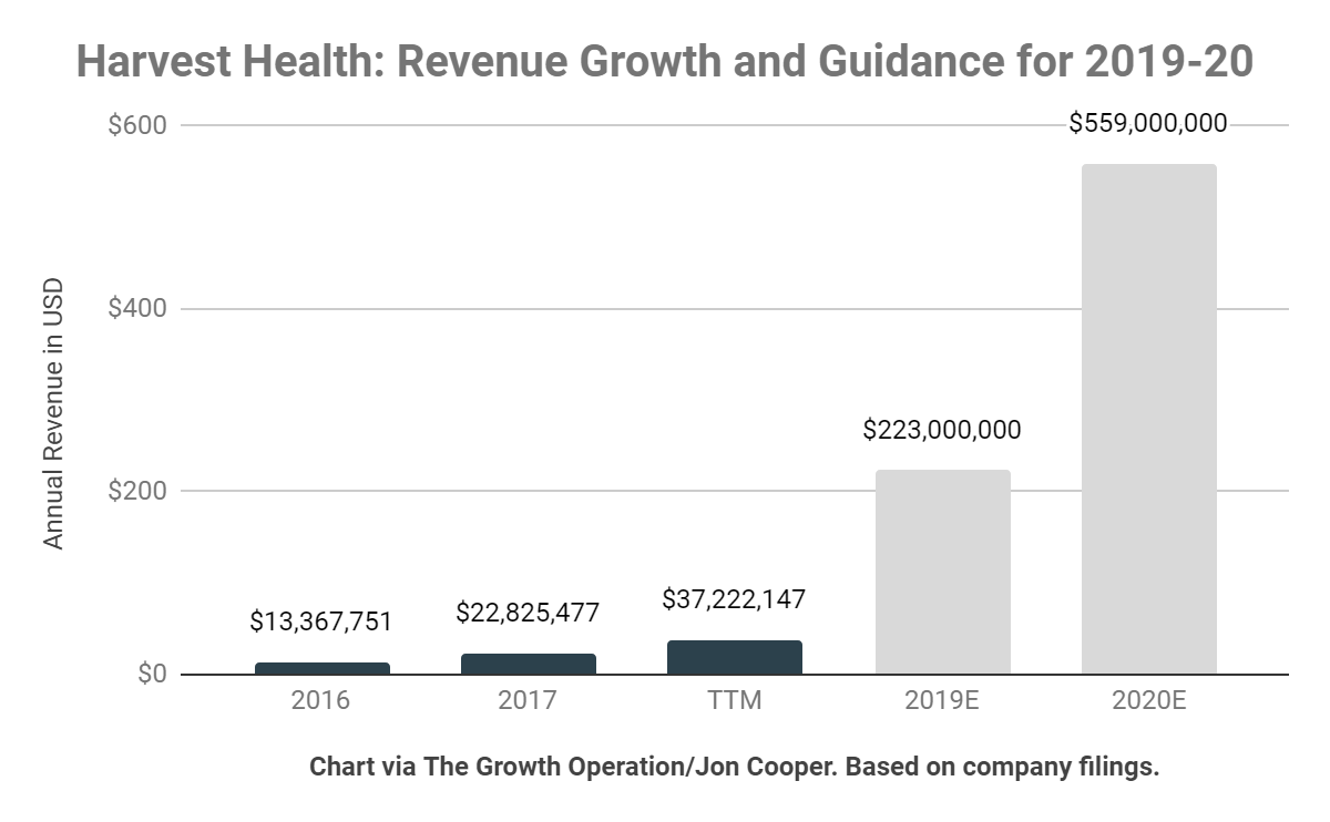 Harvest Health is projecting enormous growth