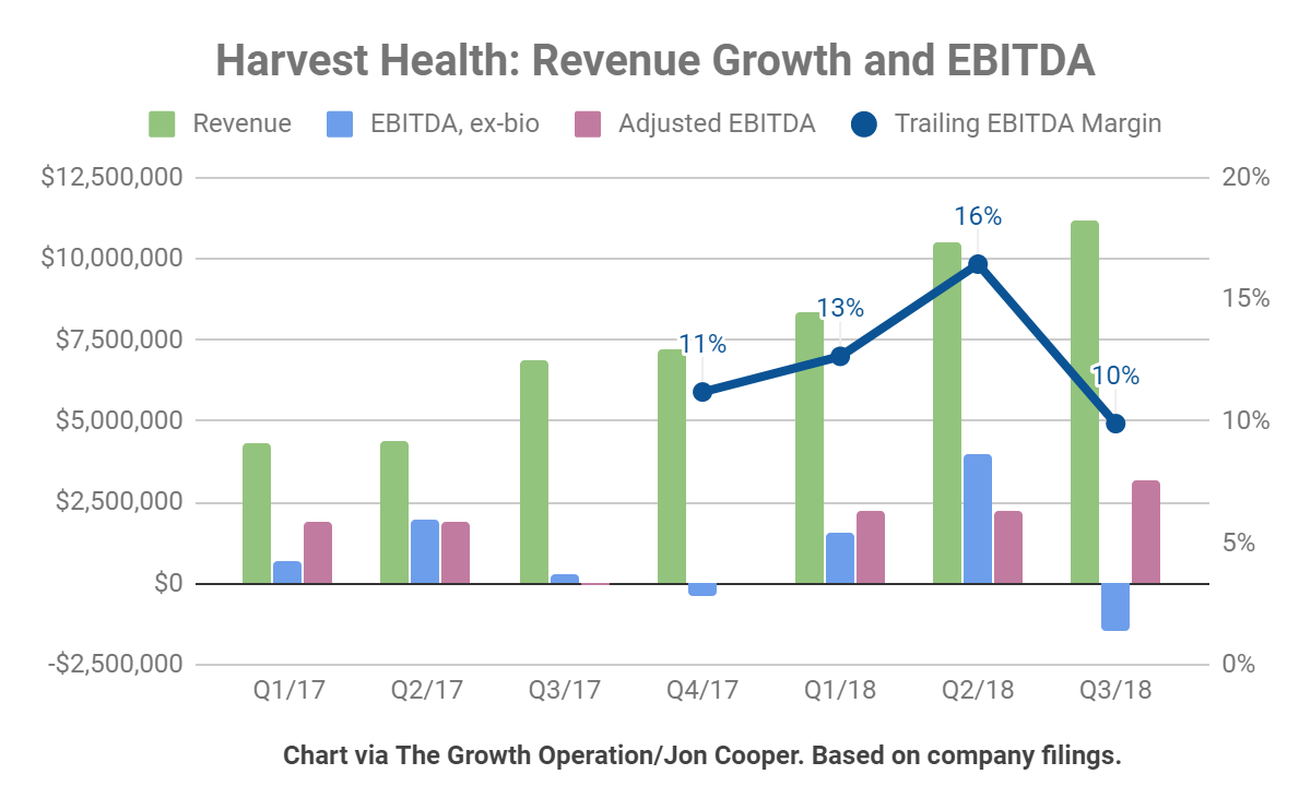 Harvest has strong revenue growth but is not yet profitable when excluding fair value adjustments