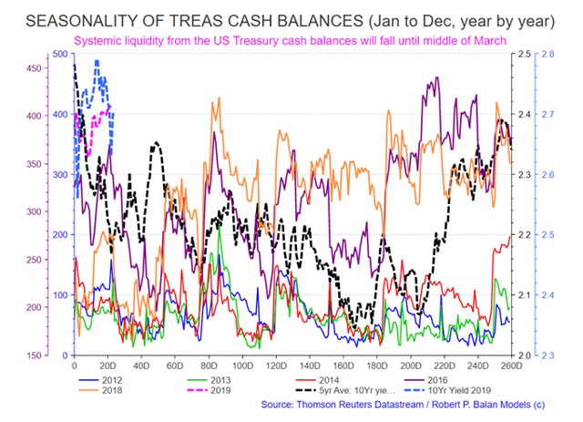 Treasury cash balances
