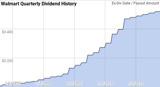 Walmart Dividend History Passive-Income-Pursuit.com