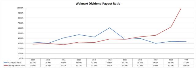 Walmart Dividend Payout Ratios Passive-Income-Pursuit.com
