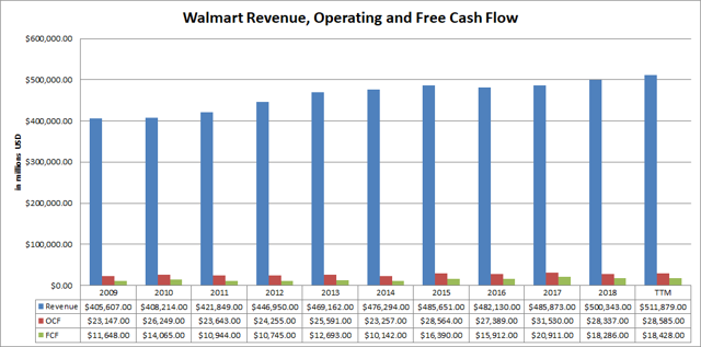 Walmart Revenue Operating and Free Cash Flows