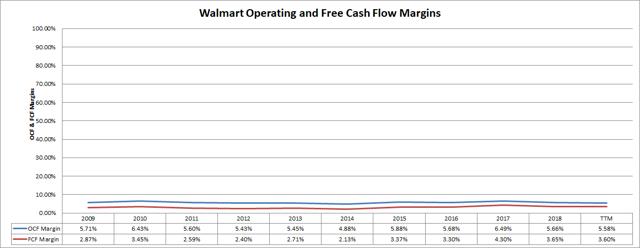 Walmart Cash Flow Margins Passive-Income-Pursuit.com