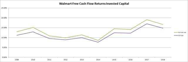 Walmart Free Cash Flow Returns On Capital Passive-Income-Pursuit.com