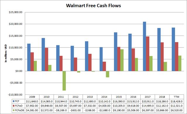 Walmart Free Cash Flows Passive-Income-Pursuit.com
