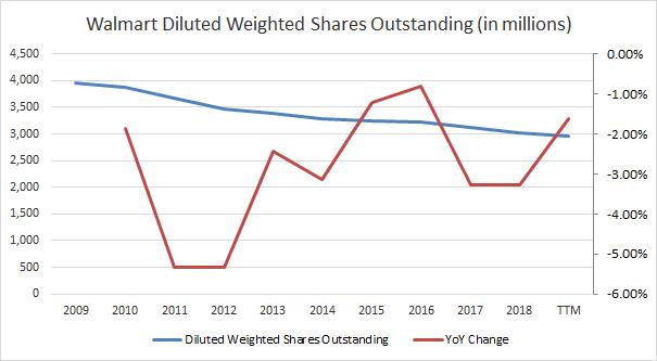 Walmart Shares Outstanding Passive-Income-Pursuit.com