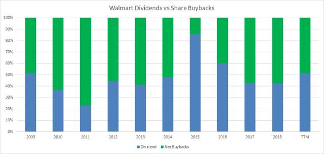 Walmart Dividends vs Share Buybacks Passive-Income-Pursuit.com
