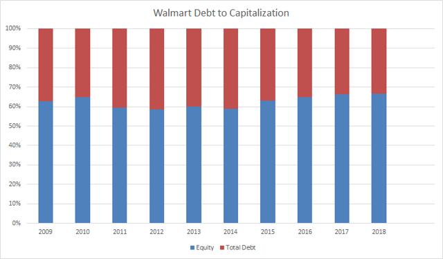 Walmart Debt to Capitalization Passive-Income-Pursuit.com