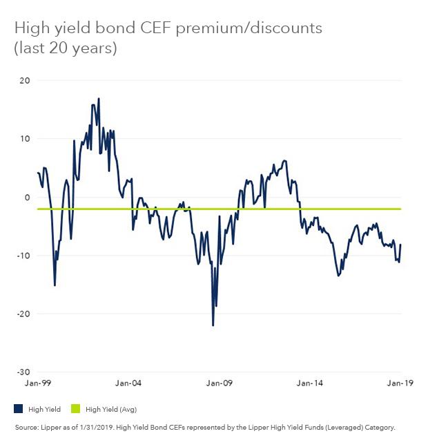 High Yield Bond CEF Premium/Discounts