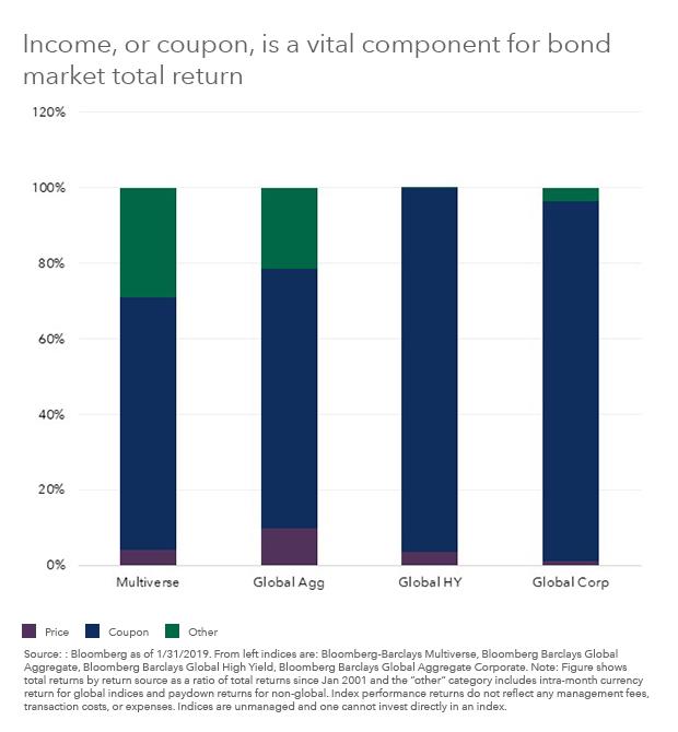 Vital Component for Bond Market Total Return