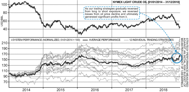 I-System performance trading NYMEX crude oil futures