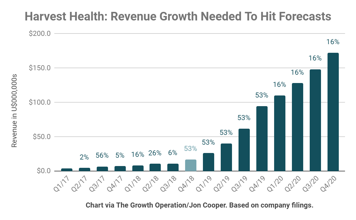 To hit its goals, Harvest Health will need to average 53% sequential revenue growth.