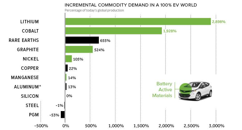 Top 5 Electric Vehicle And Energy Storage Metal Companies To Consider