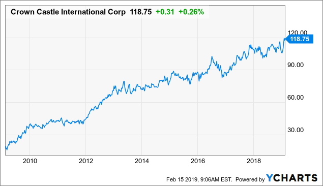 Crown Castle: Billionaire Bill Gates Quietly Buying This Top Dividend Stock