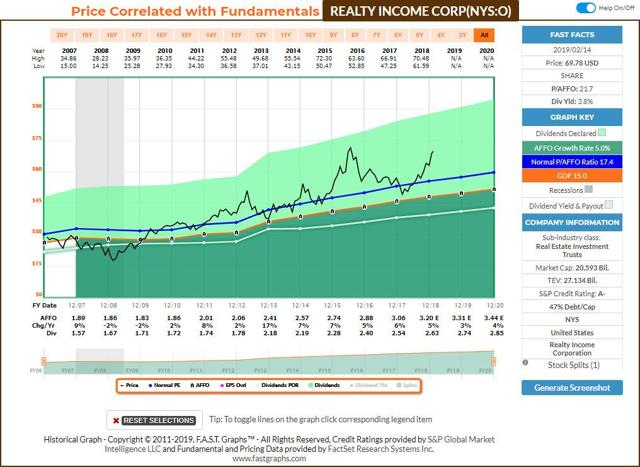 Realty Income Fastgraphs AFFO