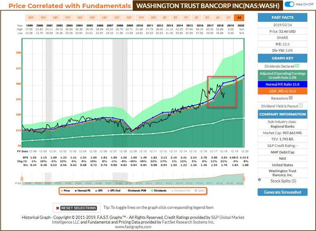Washington Trust Bancorp Fastgraph