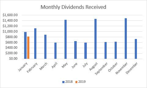 Monthly Dividend Graph