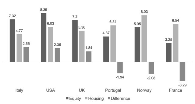 Long-run returns for equity and housing for several countries