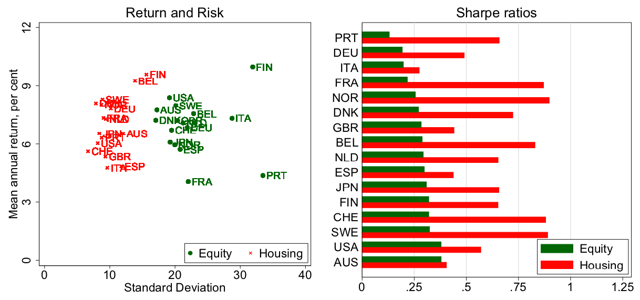 Risk and return of equity and housing