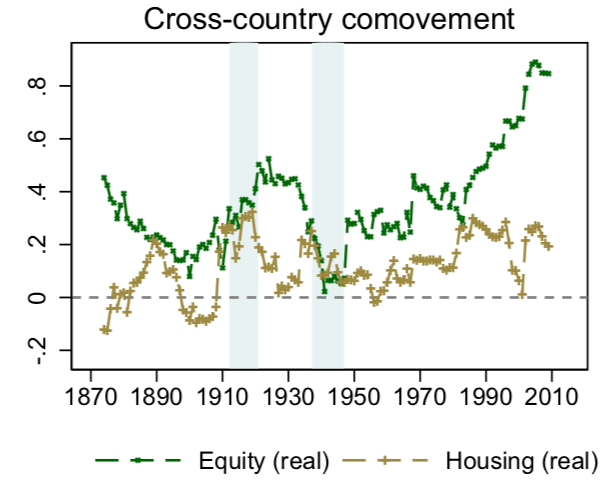 Correlations between equity and housing returns across countries