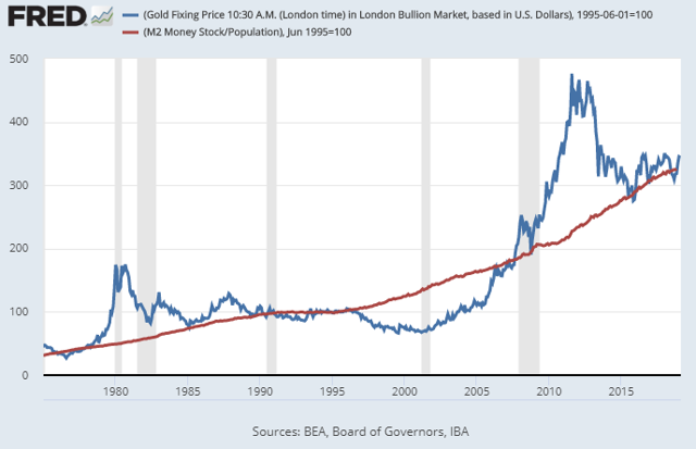 Gold to Money Supply