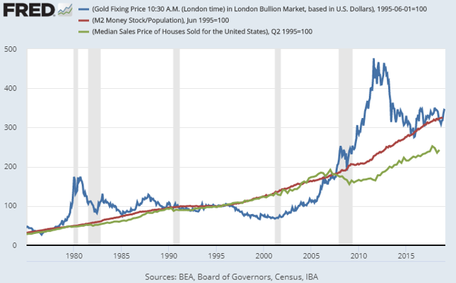 Gold, Money Supply, and Houses