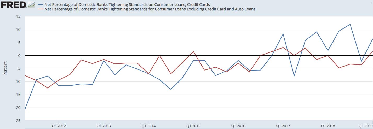 Market Seems Unaffected By Weaker Economic Data