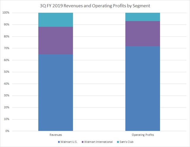 Walmart 3Q FY 2019 revenue and operating profits by segment Passive-Income-Pursuit.com