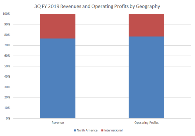 Walmart 3Q FY 2019 revenue and operating profits by geography Passive-Income-Pursuit.com
