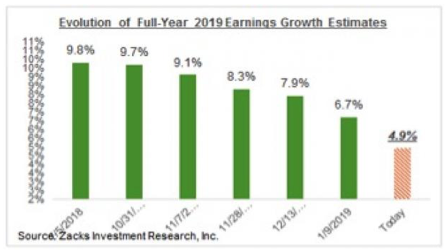 Zacks 2019 Earnings Growth Forecast Trend