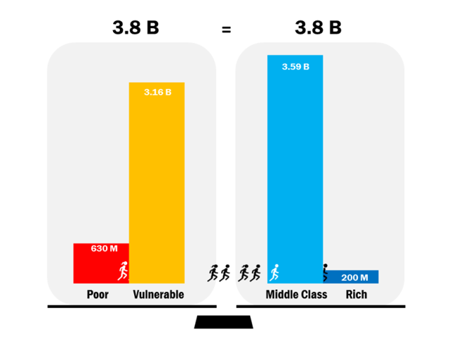 Brookings middle class graph