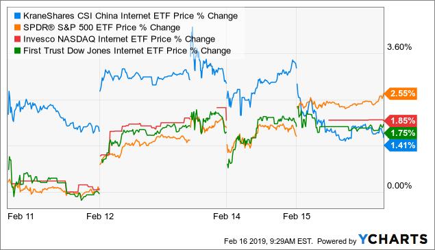 Additions To MSCI China