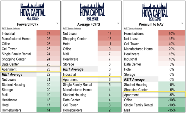 apartment REIT valuations