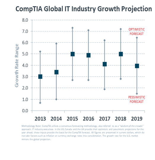 comptia industry growth
