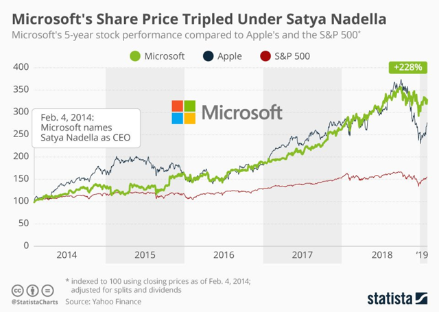 msft share price under nadella