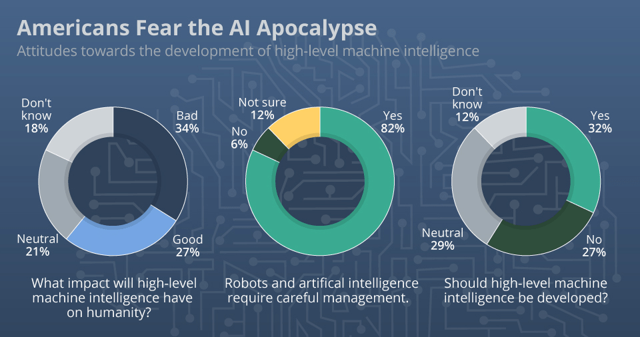 people are afraid of ai