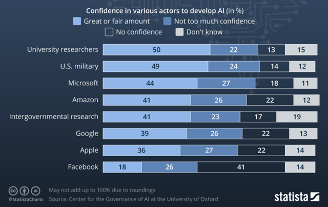 Who trust people to develop ai