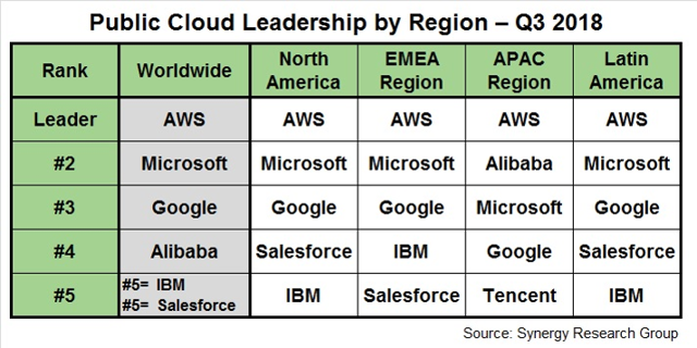global cloud dominance